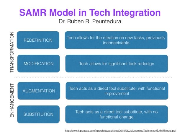 SAMR Model.001