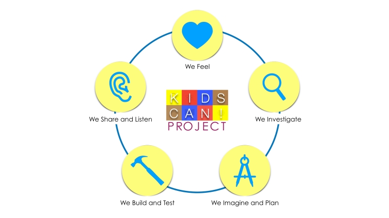 Kids Can! Design Framework.jpeg